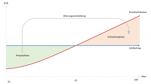 Grafik - Alterungsrückstellung - Beitragsanpassung